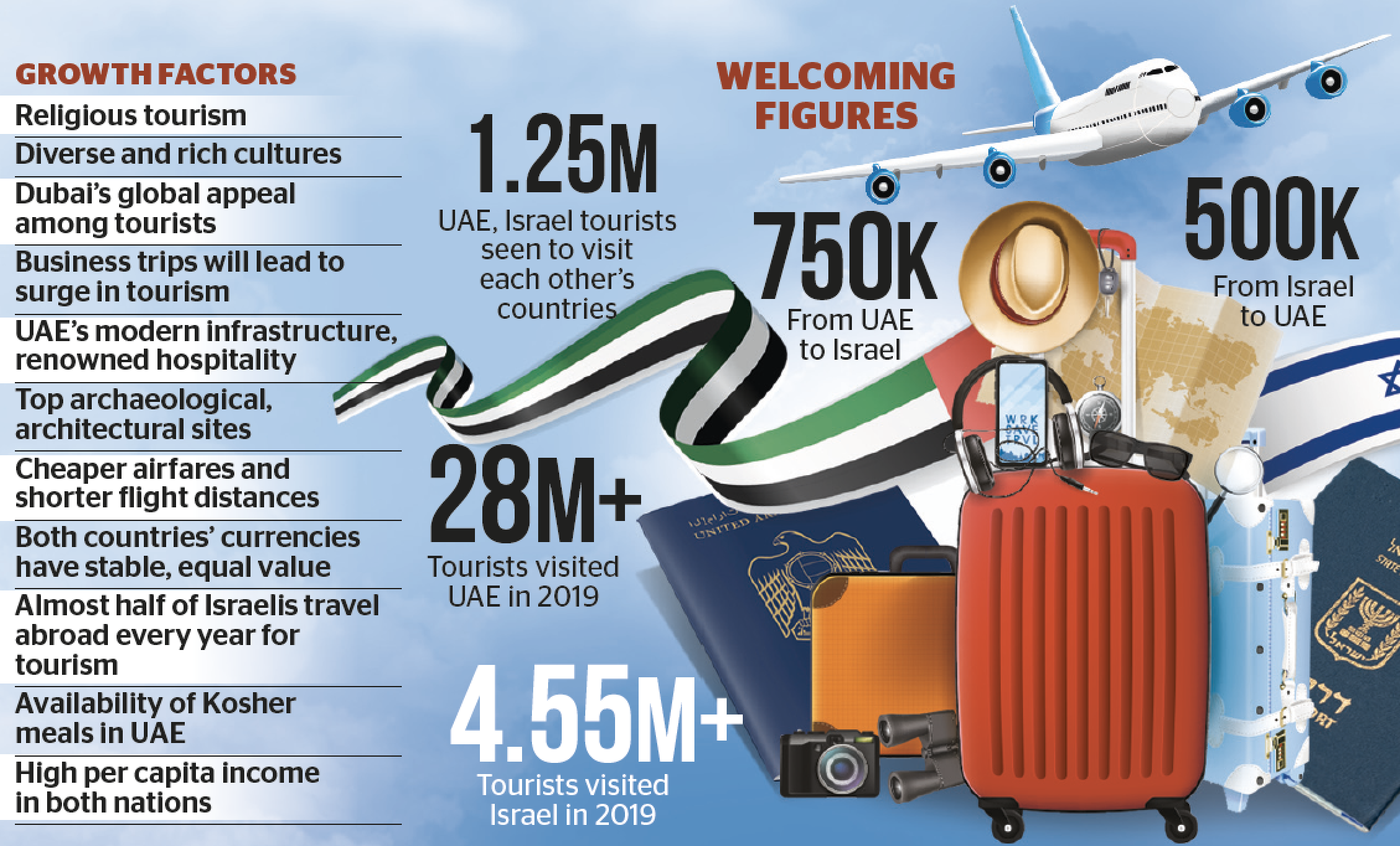 Special: UAE-Israel travel could get a boost (KT25823913.PNG)