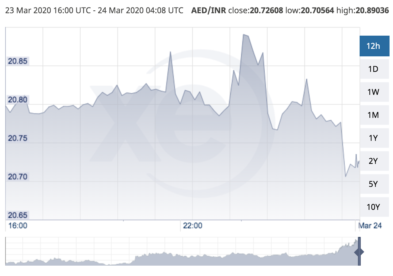 Indian rupee hits record low of 20.89 against UAE dirham (KT23706324.PNG)